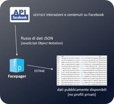 Descrizione dell'estrazione di dati pubblici con Facepager