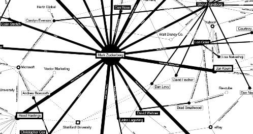 grafo dipendenti Facebook